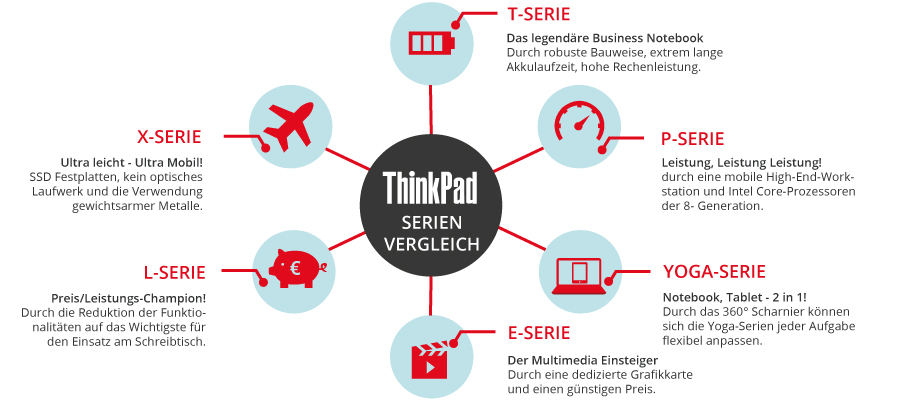 ThinkPad Serienvergleich